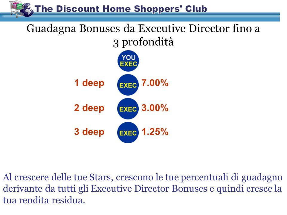 Creati Una Rendita Residua $9,000 x 12 mesi = $108,000 Rendita Residua Annua 1 Star = 7.0% $500 2 Star = 8.0% $1,200 3 Star = 8.5% $2,200 4 Star = 9.0% $3,800 5 Star = 9.5% $6,000 6 Star = 10% $9,000