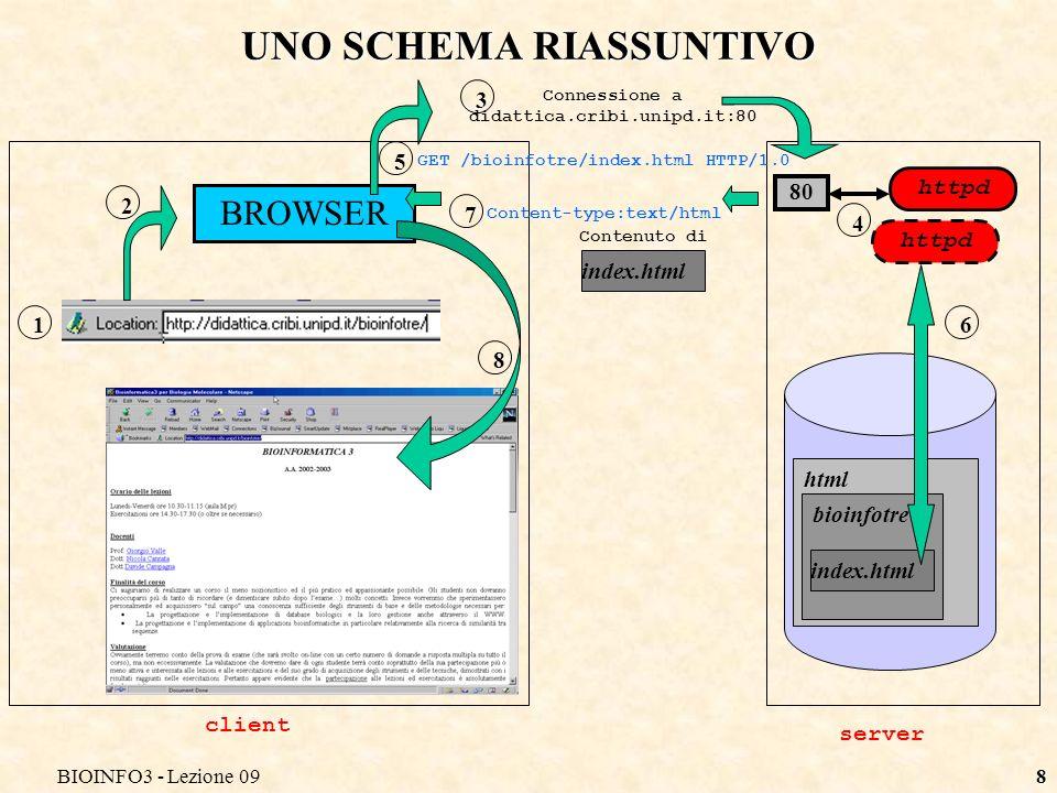 BIOINFO3 - Lezione 098 UNO SCHEMA RIASSUNTIVO 1 2 BROWSER 8 client server httpd 80 httpd Connessione a didattica.cribi.unipd.it:80 3 GET /bioinfotre/index.html HTTP/1.0 4 5 html bioinfotre index.html 6 7 Content-type:text/html Contenuto di