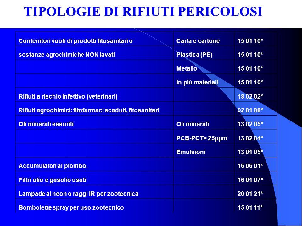 TIPOLOGIE DI RIFIUTI PERICOLOSI Contenitori vuoti di prodotti fitosanitari oCarta e cartone15 01 10* sostanze agrochimiche NON lavatiPlastica (PE)15 0
