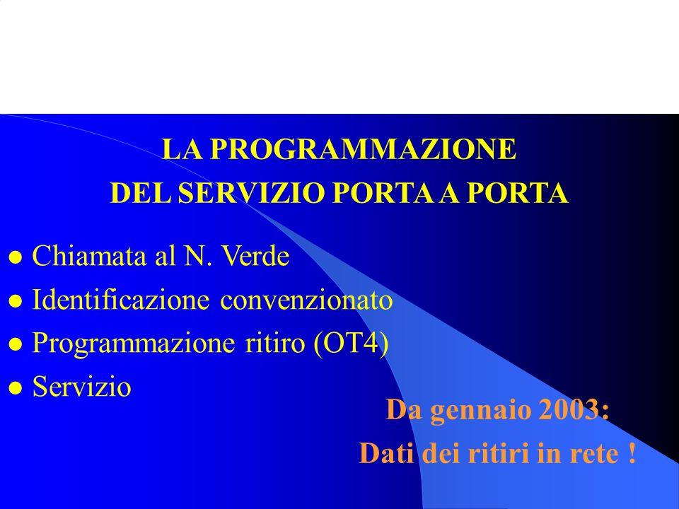 l Chiamata al N. Verde l Identificazione convenzionato l Programmazione ritiro (OT4) l Servizio LA PROGRAMMAZIONE DEL SERVIZIO PORTA A PORTA Da gennai