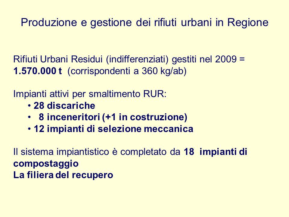 Produzione e gestione dei rifiuti urbani in Regione Rifiuti Urbani Residui (indifferenziati) gestiti nel 2009 = 1.570.000 t (corrispondenti a 360 kg/a