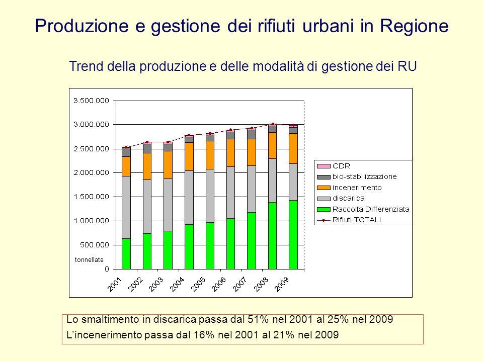 Produzione e gestione dei rifiuti urbani in Regione Trend della produzione e delle modalità di gestione dei RU tonnellate Lo smaltimento in discarica