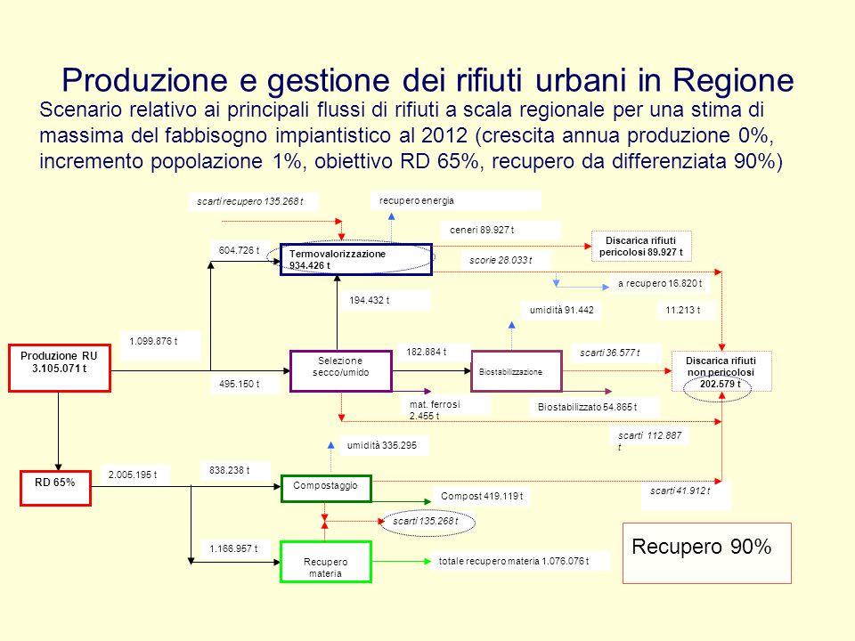 Produzione e gestione dei rifiuti urbani in Regione Scenario relativo ai principali flussi di rifiuti a scala regionale per una stima di massima del f
