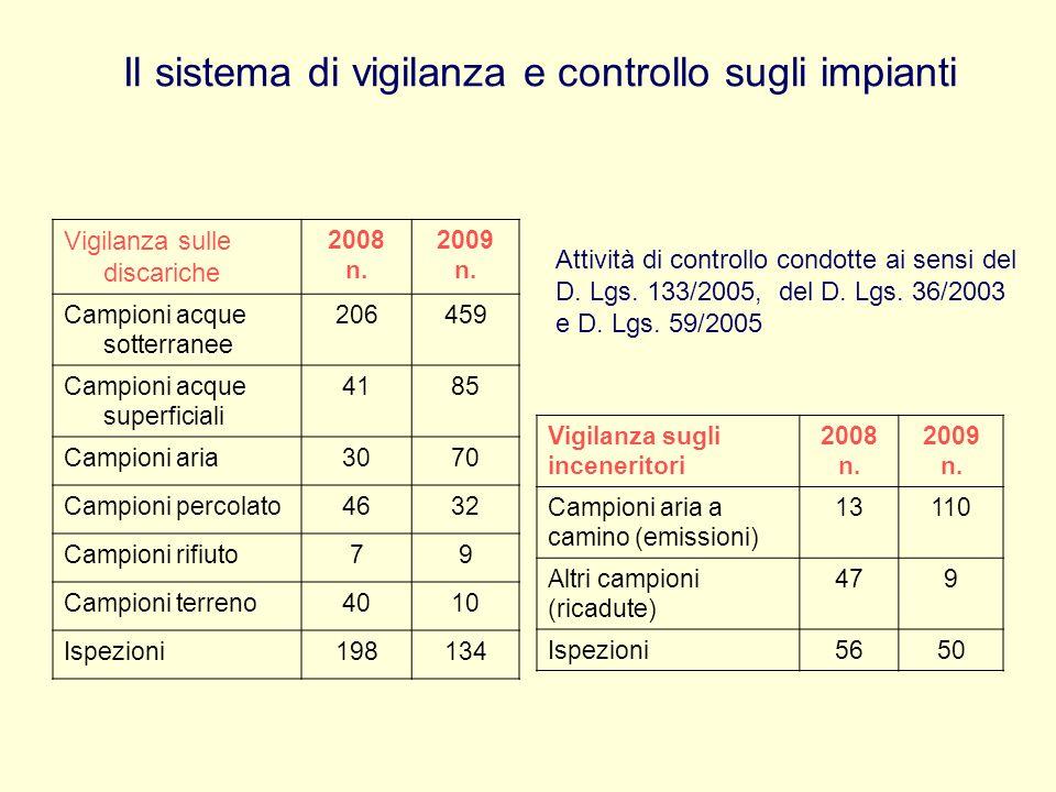 Il sistema di vigilanza e controllo sugli impianti Vigilanza sulle discariche 2008 n. 2009 n. Campioni acque sotterranee 206459 Campioni acque superfi