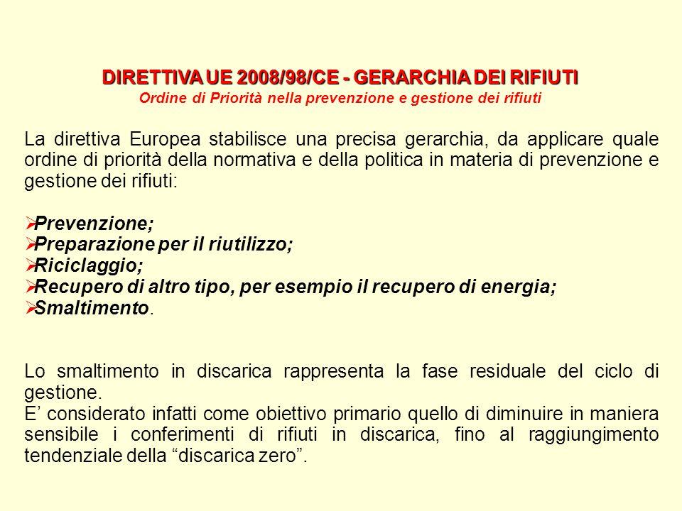 DIRETTIVA UE 2008/98/CE - GERARCHIA DEI RIFIUTI Ordine di Priorità nella prevenzione e gestione dei rifiuti La direttiva Europea stabilisce una precis