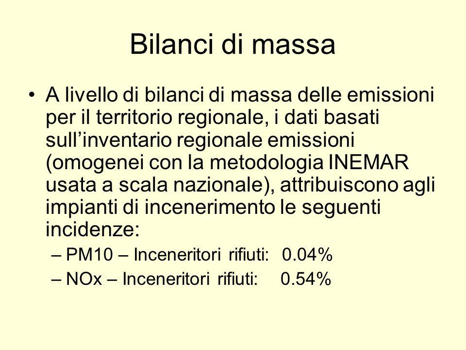 Bilanci di massa A livello di bilanci di massa delle emissioni per il territorio regionale, i dati basati sullinventario regionale emissioni (omogenei