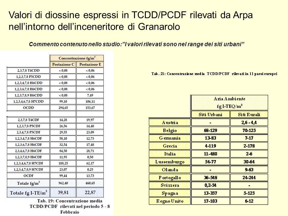 Valori di diossine espressi in TCDD/PCDF rilevati da Arpa nellintorno dellinceneritore di Granarolo Commento contenuto nello studio:I valori rilevati