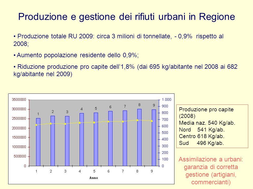 Produzione e gestione dei rifiuti urbani in Regione Produzione totale RU 2009: circa 3 milioni di tonnellate, - 0,9% rispetto al 2008; Aumento popolaz