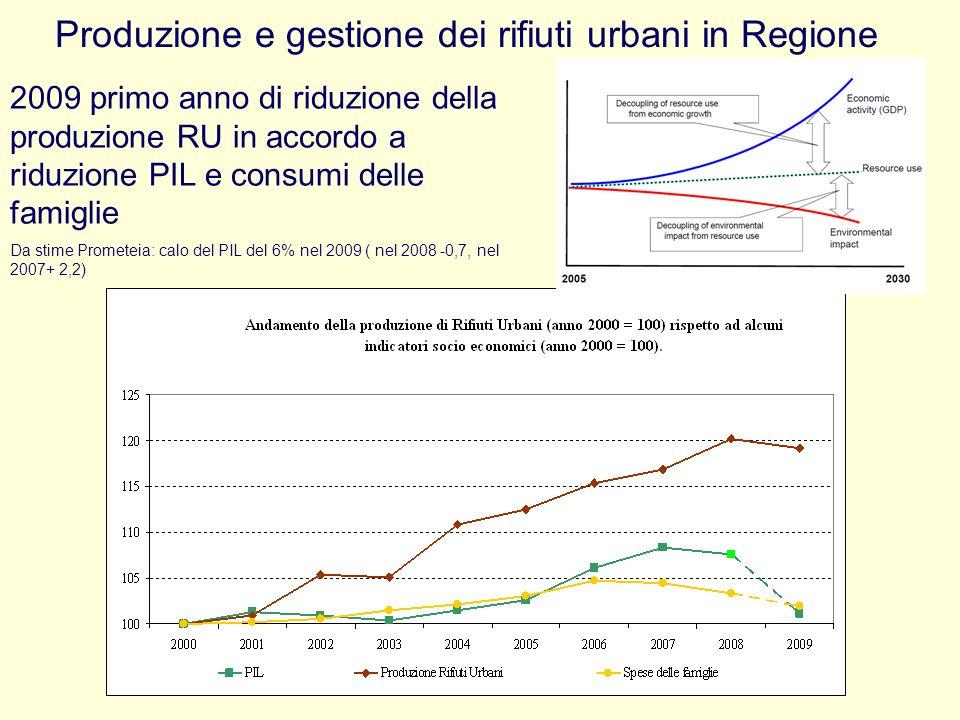 Produzione e gestione dei rifiuti urbani in Regione 2009 primo anno di riduzione della produzione RU in accordo a riduzione PIL e consumi delle famigl