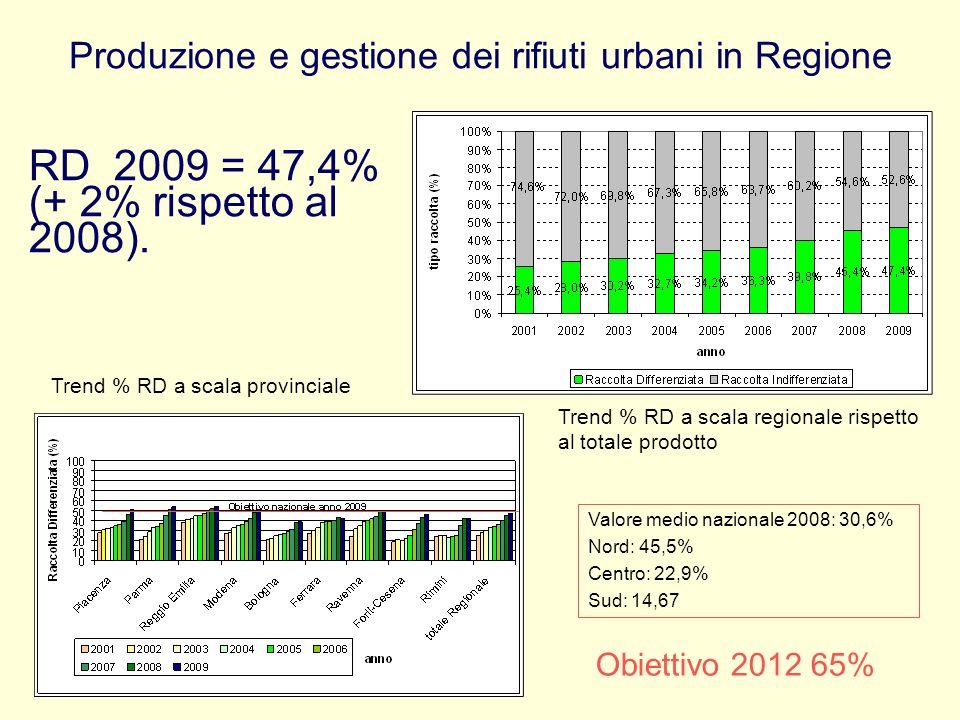Produzione e gestione dei rifiuti urbani in Regione RD 2009 = 47,4% (+ 2% rispetto al 2008). Trend % RD a scala regionale rispetto al totale prodotto