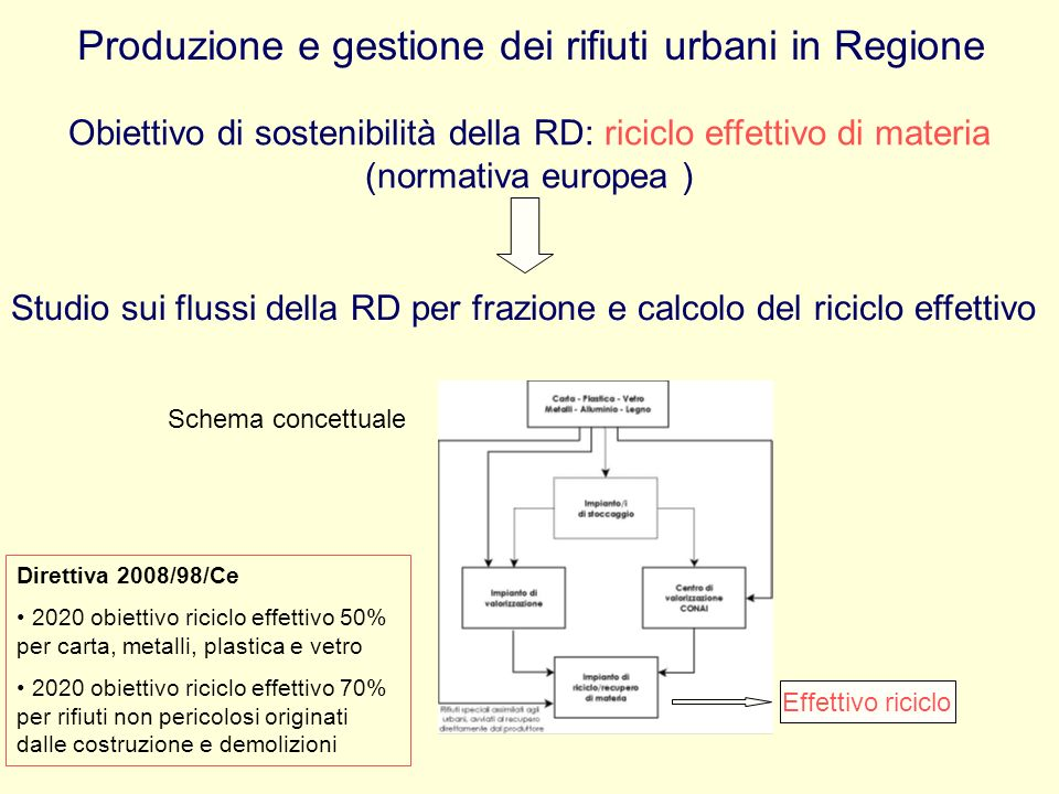 Produzione e gestione dei rifiuti urbani in Regione Obiettivo di sostenibilità della RD: riciclo effettivo di materia (normativa europea ) Studio sui