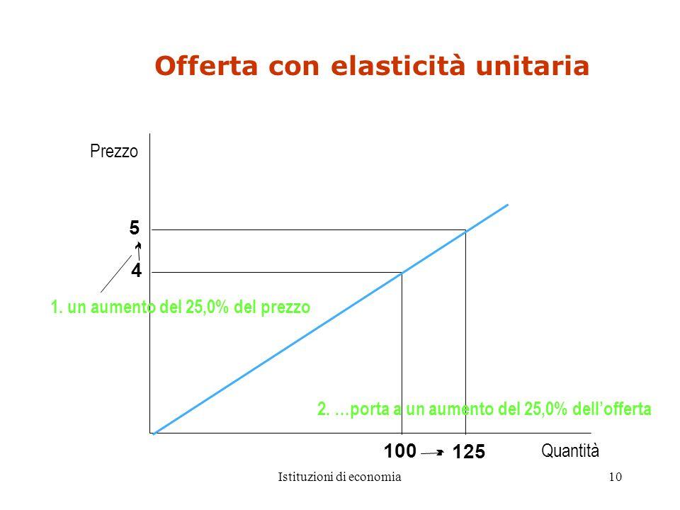 Istituzioni di economia10 Quantità Prezzo 125 5 4 100 2. …porta a un aumento del 25,0% dellofferta 1. un aumento del 25,0% del prezzo Offerta con elas