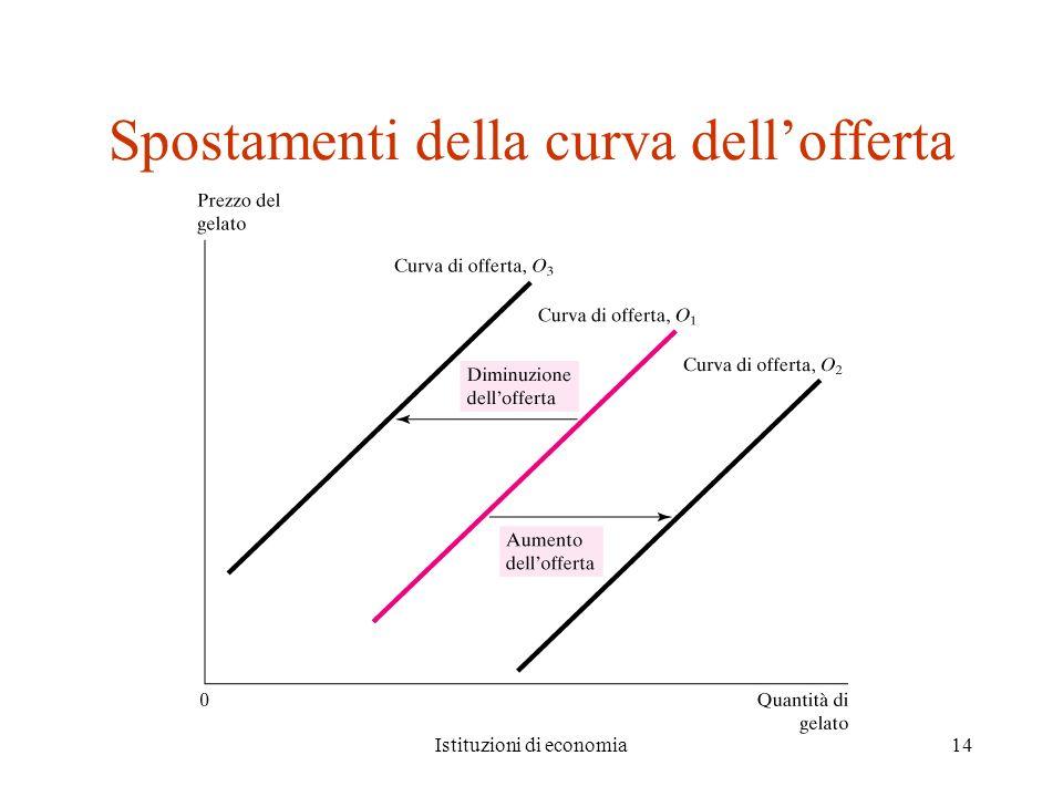 Istituzioni di economia14 Spostamenti della curva dellofferta