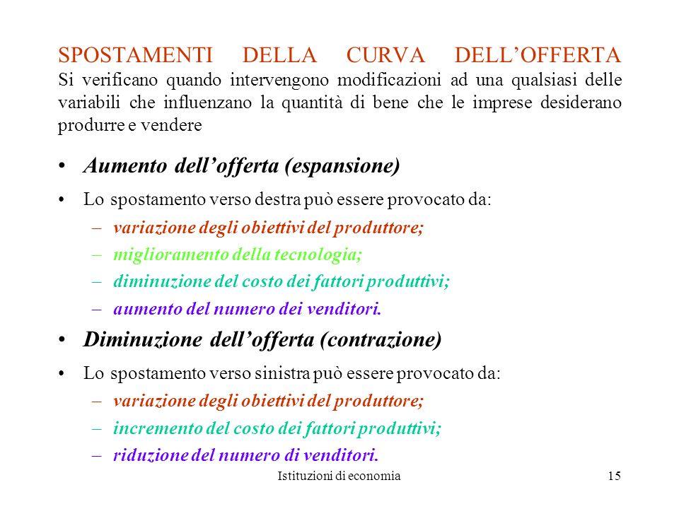 Istituzioni di economia15 SPOSTAMENTI DELLA CURVA DELLOFFERTA Si verificano quando intervengono modificazioni ad una qualsiasi delle variabili che inf