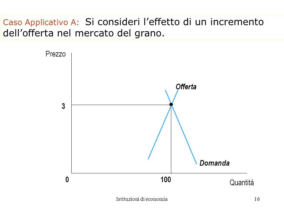 Istituzioni di economia16 Caso Applicativo A: Si consideri leffetto di un incremento dellofferta nel mercato del grano. 3 1000 Domanda Offerta Quantit