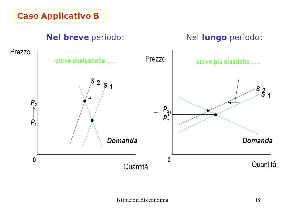Istituzioni di economia19 P2P2 P1P1 0 S 2 S 1 P2P2 P1P1 0 S 2 S 1 curve anelastiche ….. Nel breve periodo: Nel lungo periodo: Caso Applicativo B Quant