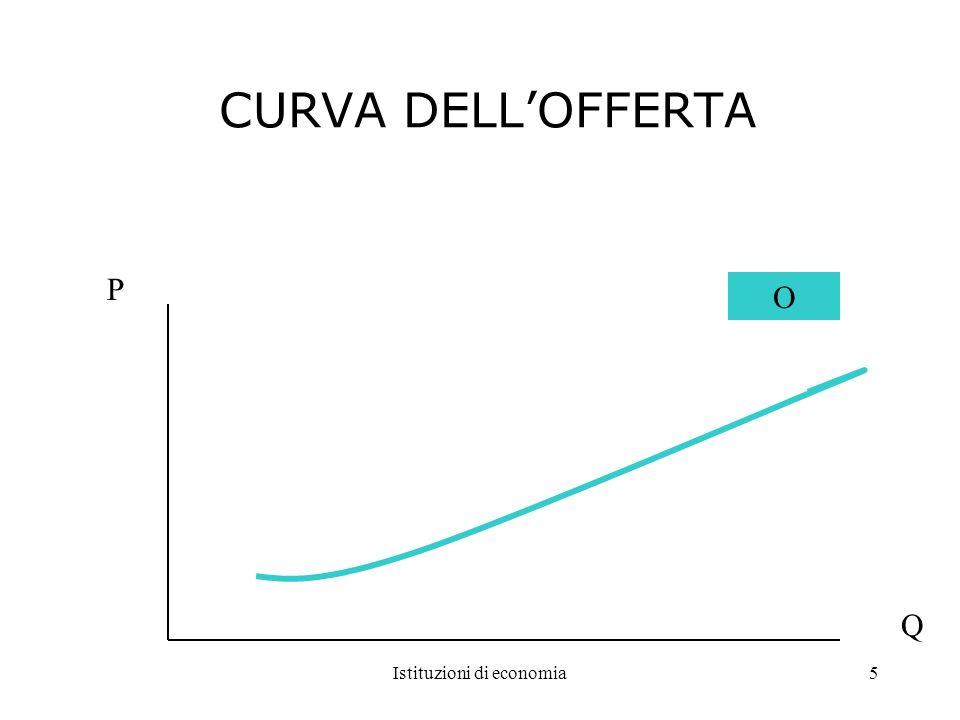 Istituzioni di economia5 CURVA DELLOFFERTA P Q O