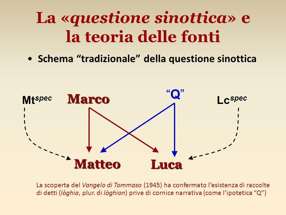 La «questione sinottica» e la teoria delle fonti Schema tradizionale della questione sinottica Marco Luca Q Matteo Mt spec Lc spec La scoperta del Van