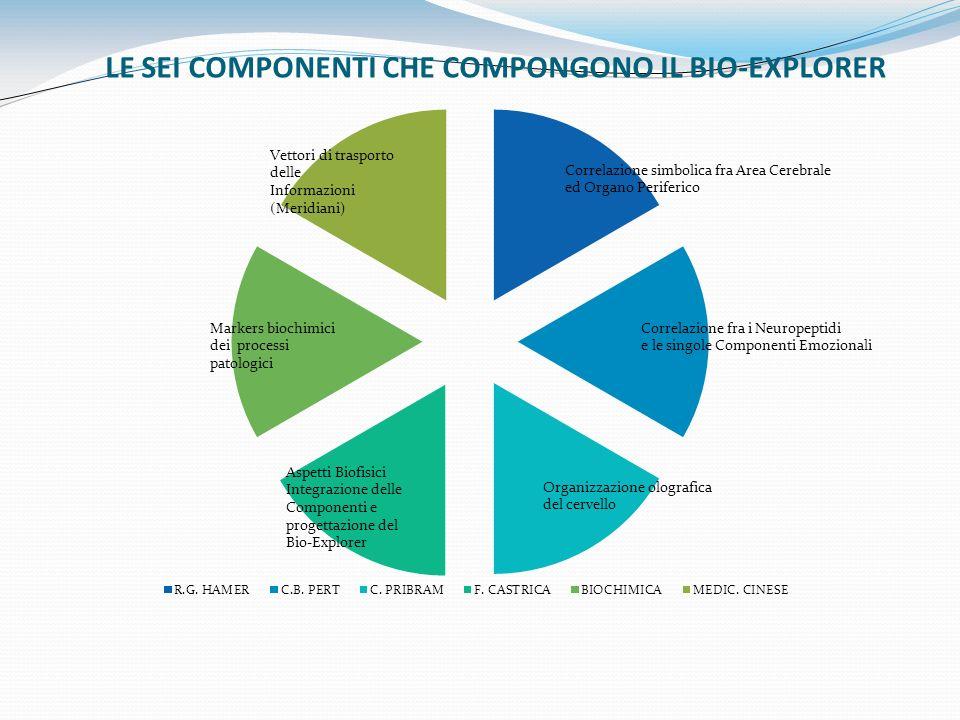 LE SEI COMPONENTI CHE COMPONGONO IL BIO-EXPLORER
