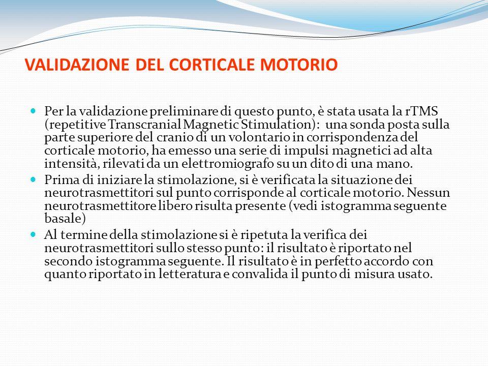 VALIDAZIONE DEL CORTICALE MOTORIO Per la validazione preliminare di questo punto, è stata usata la rTMS (repetitive Transcranial Magnetic Stimulation)