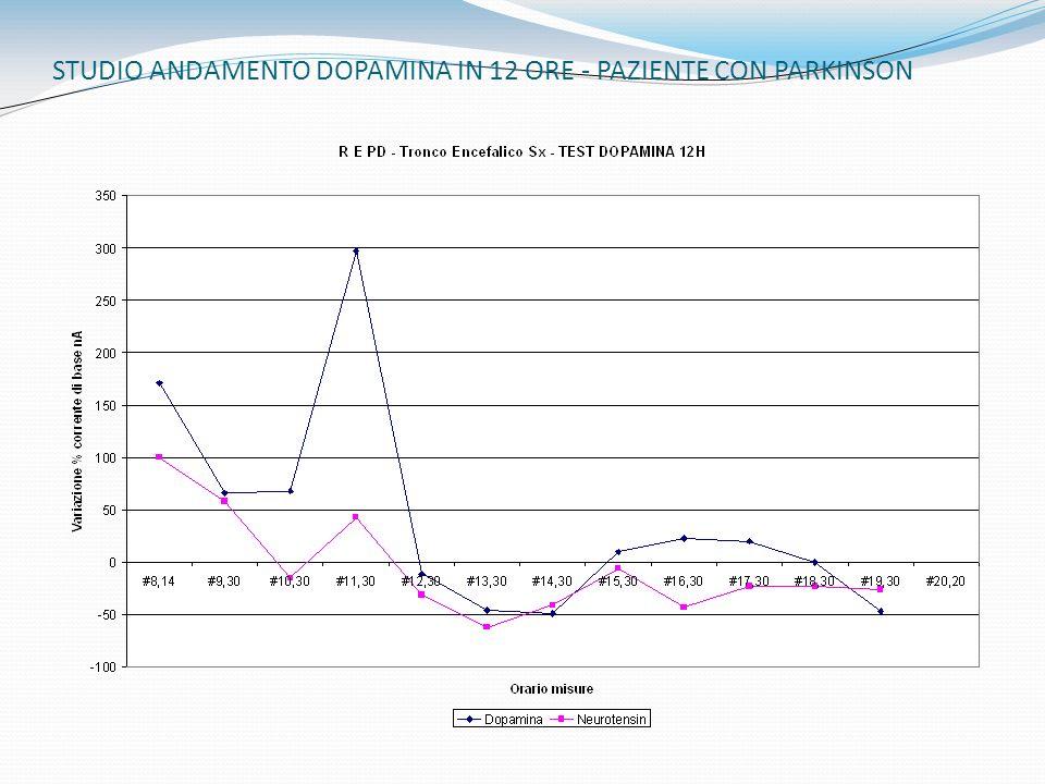 STUDIO ANDAMENTO DOPAMINA IN 12 ORE - PAZIENTE CON PARKINSON