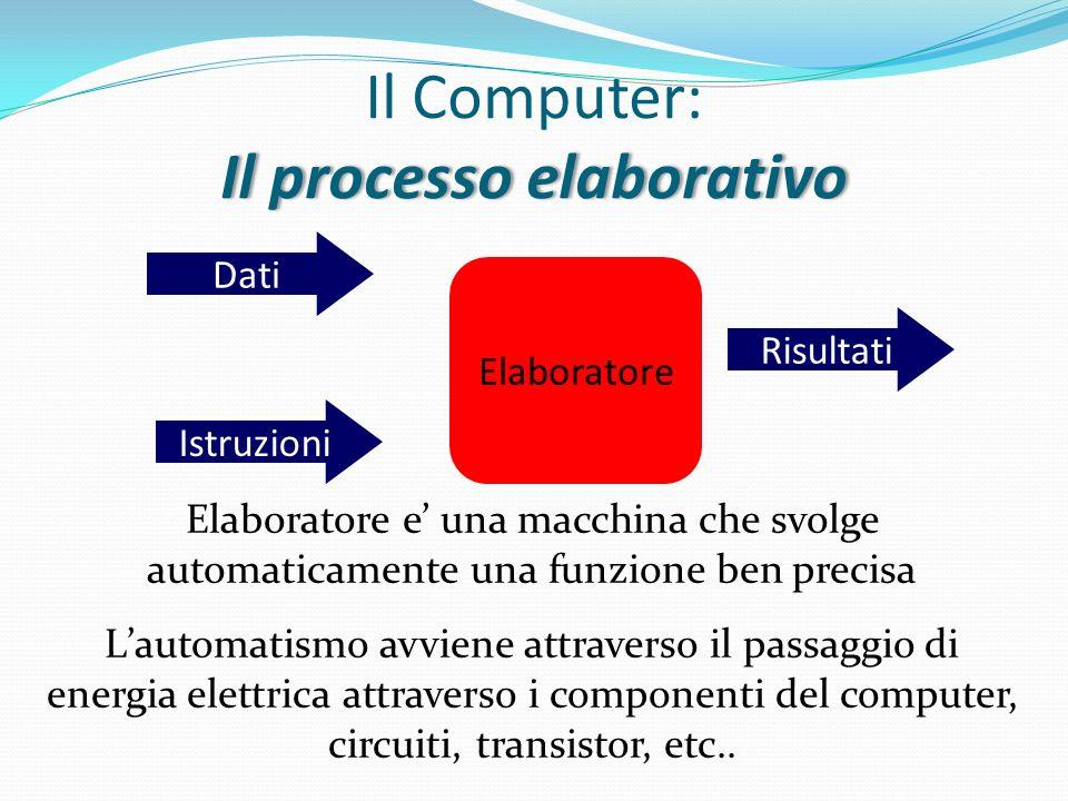 Il processo elaborativo Il Computer: Il processo elaborativo Elaboratore e una macchina che svolge automaticamente una funzione ben precisa Lautomatis