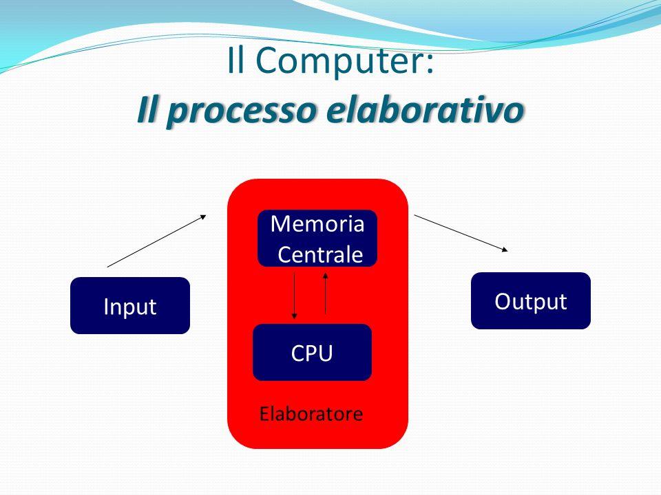 Il processo elaborativo Il Computer: Il processo elaborativo Input Memoria Centrale CPU Output Elaboratore