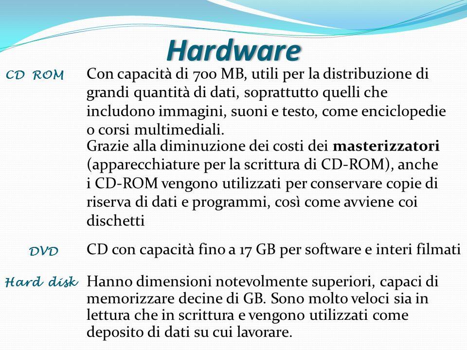 Hardware DVD Hard disk CD con capacità fino a 17 GB per software e interi filmati Hanno dimensioni notevolmente superiori, capaci di memorizzare decin
