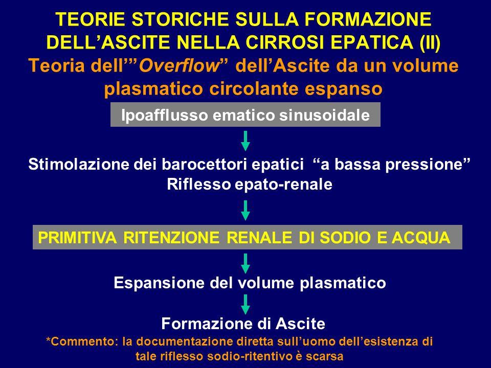 TEORIE STORICHE SULLA FORMAZIONE DELLASCITE NELLA CIRROSI EPATICA (II) Teoria dellOverflow dellAscite da un volume plasmatico circolante espanso Ipoaf