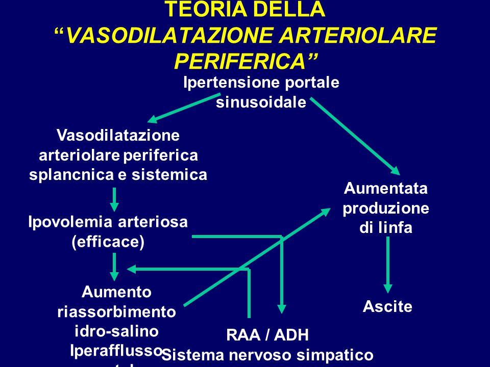 TEORIA DELLAVASODILATAZIONE ARTERIOLARE PERIFERICA Ipertensione portale sinusoidale Vasodilatazione arteriolare periferica splancnica e sistemica Ipov