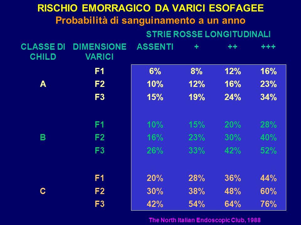 RISCHIO EMORRAGICO DA VARICI ESOFAGEE Probabilità di sanguinamento a un anno 76%64%54%42%F3 60%48%38%30%F2C 44%36%28%20%F1 52%42%33%26%F3 40%30%23%16%