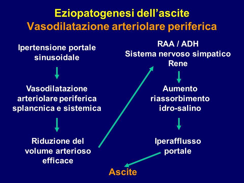 Eziopatogenesi dellascite Vasodilatazione arteriolare periferica Ipertensione portale sinusoidale Vasodilatazione arteriolare periferica splancnica e