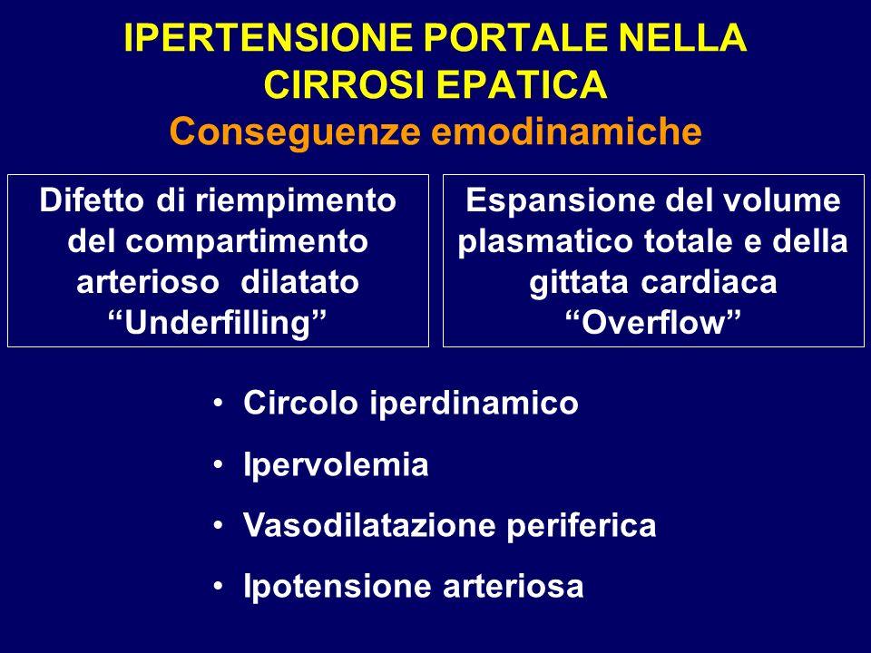 IPERTENSIONE PORTALE NELLA CIRROSI EPATICA Conseguenze emodinamiche Circolo iperdinamico Ipervolemia Vasodilatazione periferica Ipotensione arteriosa