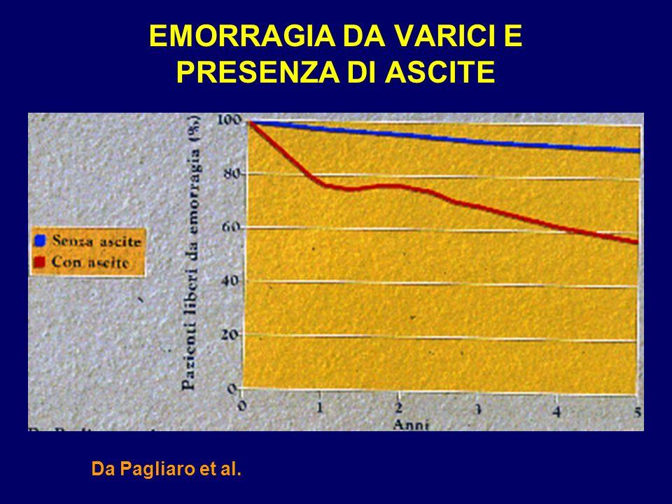 EMORRAGIA DA VARICI E PRESENZA DI ASCITE Da Pagliaro et al.