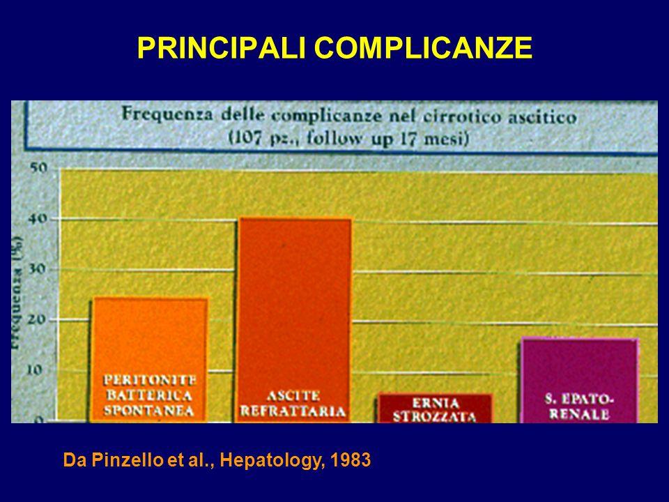 PRINCIPALI COMPLICANZE Da Pinzello et al., Hepatology, 1983