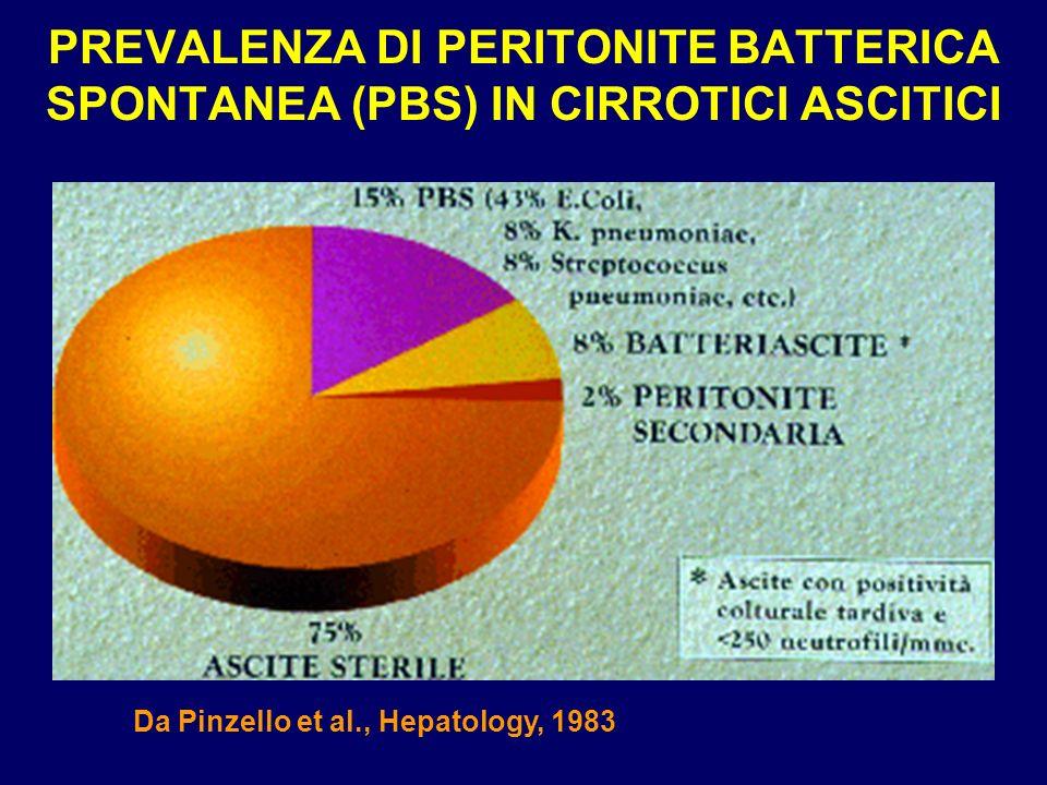 PREVALENZA DI PERITONITE BATTERICA SPONTANEA (PBS) IN CIRROTICI ASCITICI Da Pinzello et al., Hepatology, 1983