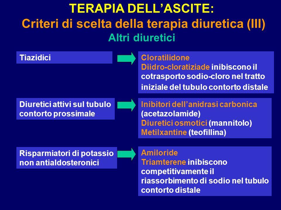 TERAPIA DELLASCITE: Criteri di scelta della terapia diuretica (III) Altri diuretici Tiazidici Diuretici attivi sul tubulo contorto prossimale Risparmi