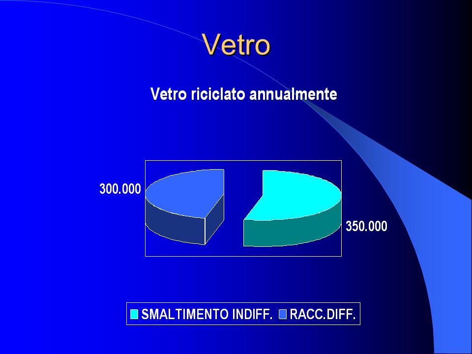 Analisi Della Domanda CARTA DA MACERO