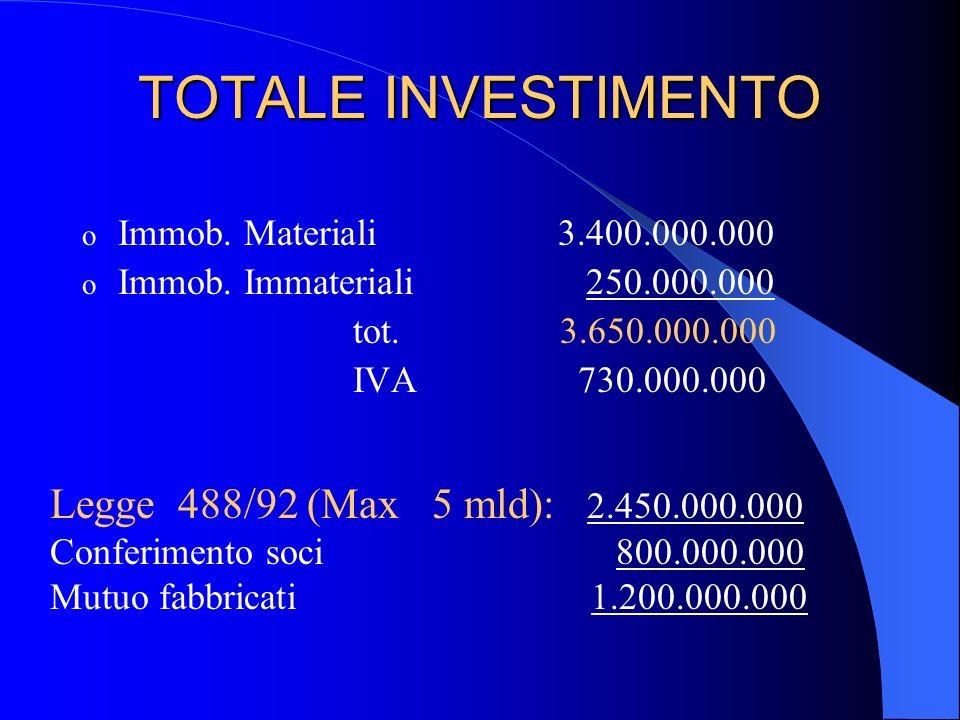 Segue: ASPETTI ECONOMICO- FINANZIARI o Immobilizzazioni immateriali Costi di impianto e di ampliamento 250.000.000 IVA 50.000.000 TOTALE 300.000.000