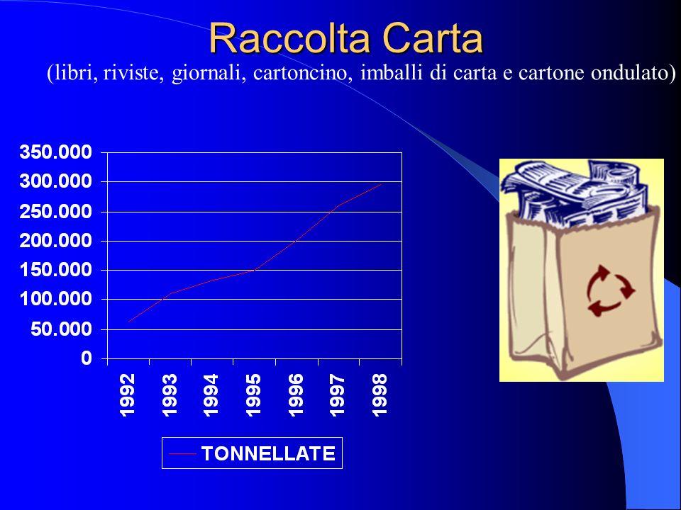 Segue OPPORTUNITA o Obbligo delle Regioni di raggiungere le percentuali di RSU riciclati imposte dal decreto Ronchi: 15% entro il 1998, 25% entro il 2000, 35% entro il 2002.