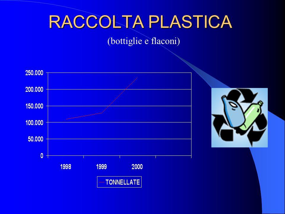 RACCOLTA PLASTICA (bottiglie e flaconi)