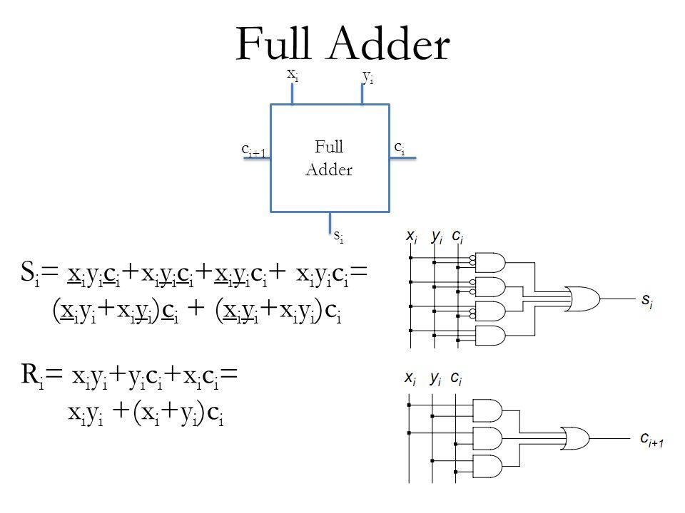 Full Adder Full Adder c i+1 cici yiyi xixi sisi S i = x i y i c i +x i y i c i +x i y i c i + x i y i c i = (x i y i +x i y i )c i + (x i y i +x i y i