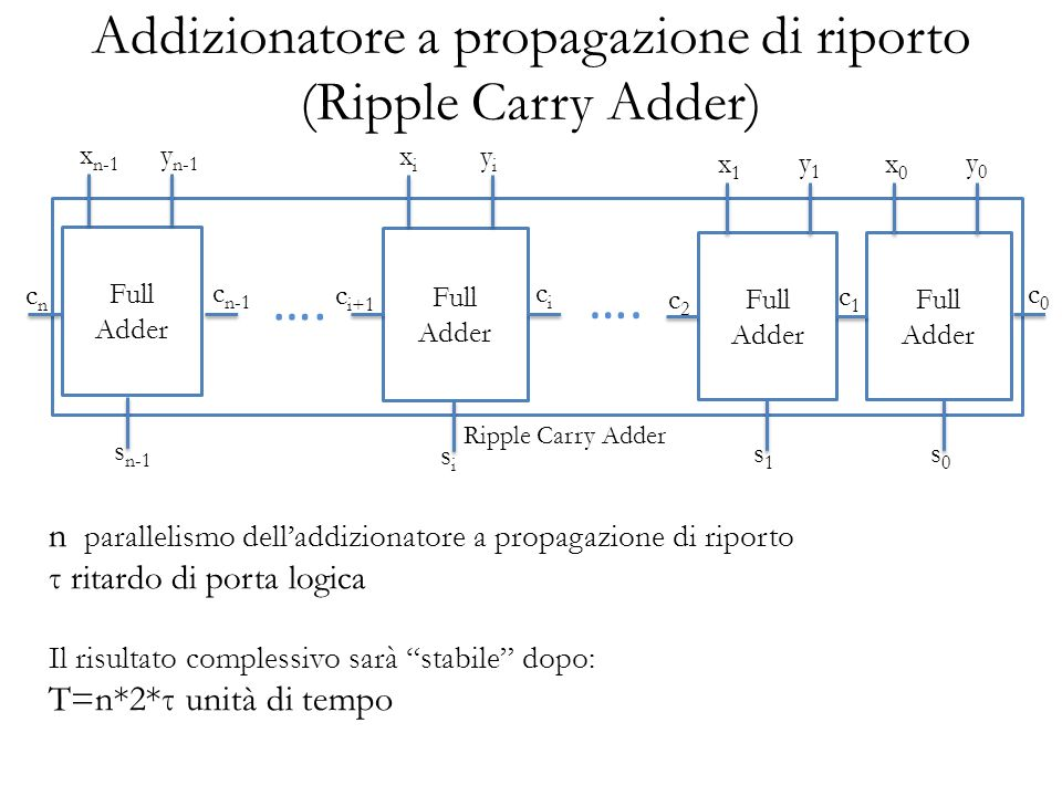 Addizionatore ad anticipazione di riporto (Carry-LookAhead) R i = x i y i +(x i +y i )c i = G i + P i c i R 0 = x 0 y 0 + (x 0 +y 0 ) c 0 = G 0 + P 0 c 0 R 1 = G 1 + P 1 c 1 = G 1 + P 1 R 0 = G 1 + P 1 (G 0 + P 0 c 0 ) … R n-1 = G n-1 + P n-1 c n-1 = G n-1 + P n-1 R n-2 = G n-1 + P n-1 (G n-2 + P n-2 (G n-3 + P n-3 …(G 0 + P 0 c 0 )))) n parallelismo delladdizionatore porte con fan_in n+1 Ad esempio, per un addizionatore con parallelismo 4: R 3 = G 3 + P 3 c 3 = G 3 + P 3 R 2 = G 3 + P 3 (G 2 + P 2 (G 1 + P 1 (G 0 + P 0 c 0 )))= G 3 + P 3 G 2 + P 3 P 2 G 1 + P 3 P 2 P 1 G 0 + P 3 P 2 P 1 P 0 c 0