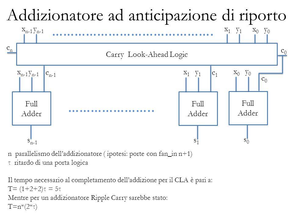 Addizionatore ad anticipazione di riporto Full Adder y n-1 x n-1 s n-1 ………………….. c n-1 Carry Look-Ahead Logic y n-1 x n-1 y0y0 x0x0 y1y1 x1x1 Full Add