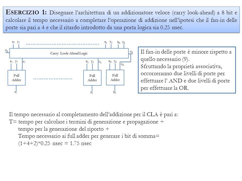 s 4 -s 7 c4c4 4 bit CLA x 0 –x 3 s 0 -s 3 c0c0 y 0 –y 3 4 bit CLA x 4 –x 7 y 4 –y 7 c8c8 E SERCIZIO 2: Disegnare larchitettura di un addizionatore a 8 bit realizzato mediante due addizionatori veloci (CLA) a 4 bit e calcolare il tempo necessario a completare loperazione di addizione nellipotesi che il fan-in delle porte sia pari a 4 e che il ritardo introdotto da una porta logica sia 0.25 nsec.