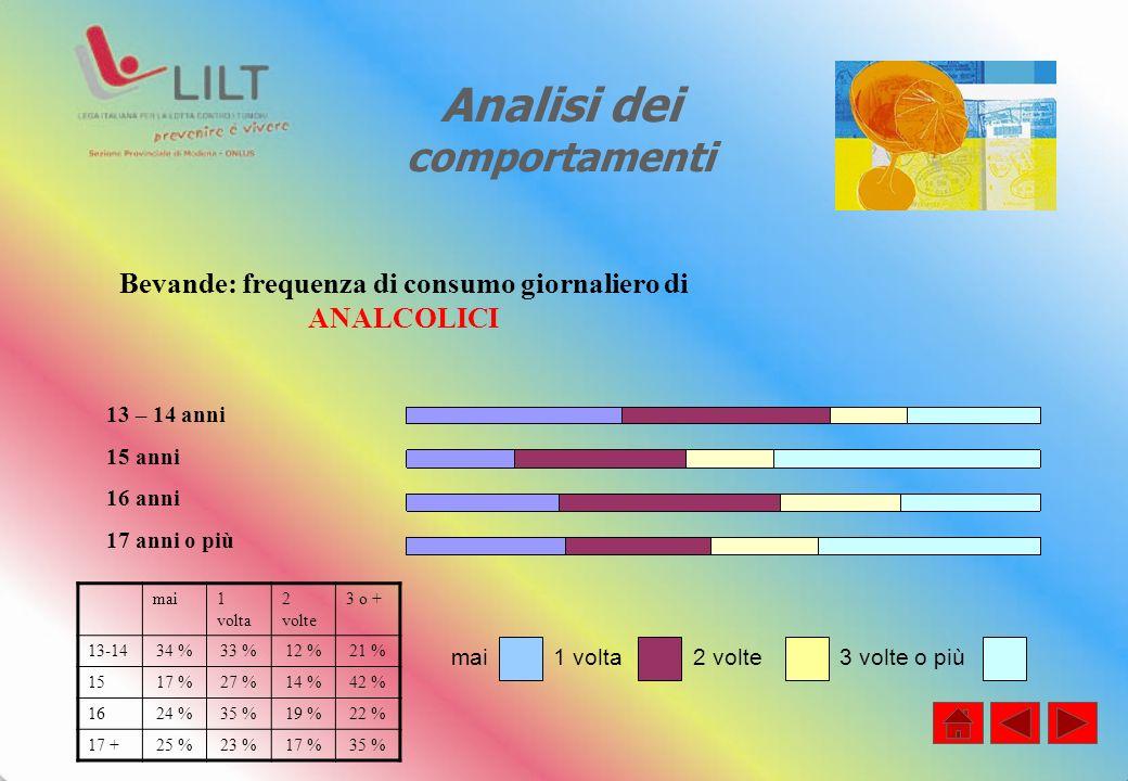 Analisi dei comportamenti mai1 volta 2 volte 3 o + 13-1434 %33 %12 %21 % 1517 %27 %14 %42 % 1624 %35 %19 %22 % 17 +25 %23 %17 %35 % Bevande: frequenza