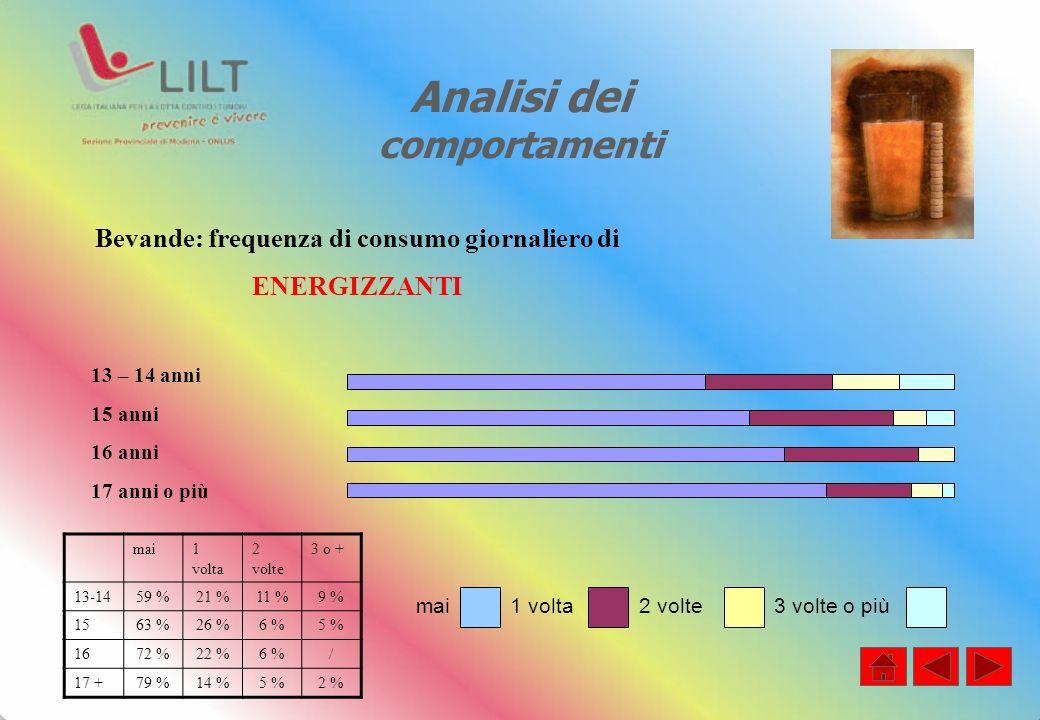 Analisi dei comportamenti mai1 volta 2 volte 3 o + 13-1459 %21 %11 %9 % 1563 %26 %6 %5 % 1672 %22 %6 %/ 17 +79 %14 %5 %2 % Bevande: frequenza di consu