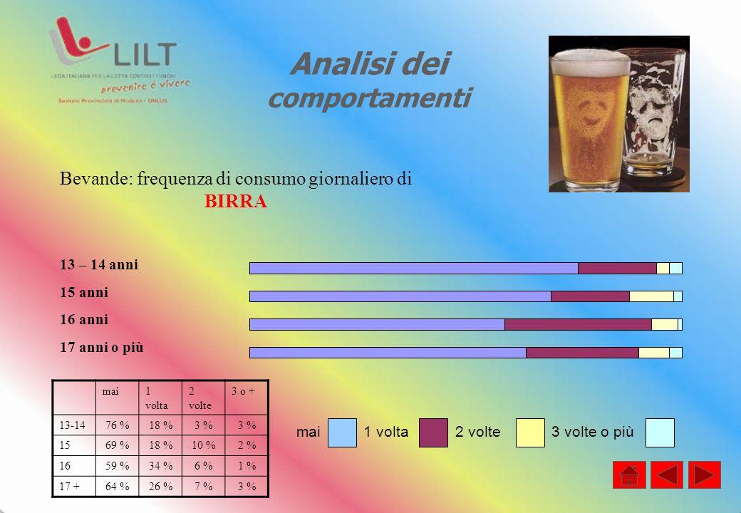 Analisi dei comportamenti mai1 volta 2 volte 3 o + 13-1476 %18 %3 % 1569 %18 %10 %2 % 1659 %34 %6 %1 % 17 +64 %26 %7 %3 % Bevande: frequenza di consum
