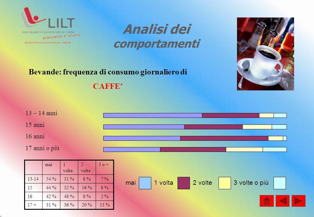 Analisi dei comportamenti Bevande: frequenza di consumo giornaliero di CAFFE 13 – 14 anni 15 anni 16 anni 17 anni o più mai1 volta 2 volte 3 o + 13-1454 %31 %8 %7 % 1544 %32 %16 %8 % 1642 %48 %8 %2 % 17 +31 %36 %20 %13 % mai 1 volta 2 volte 3 volte o più