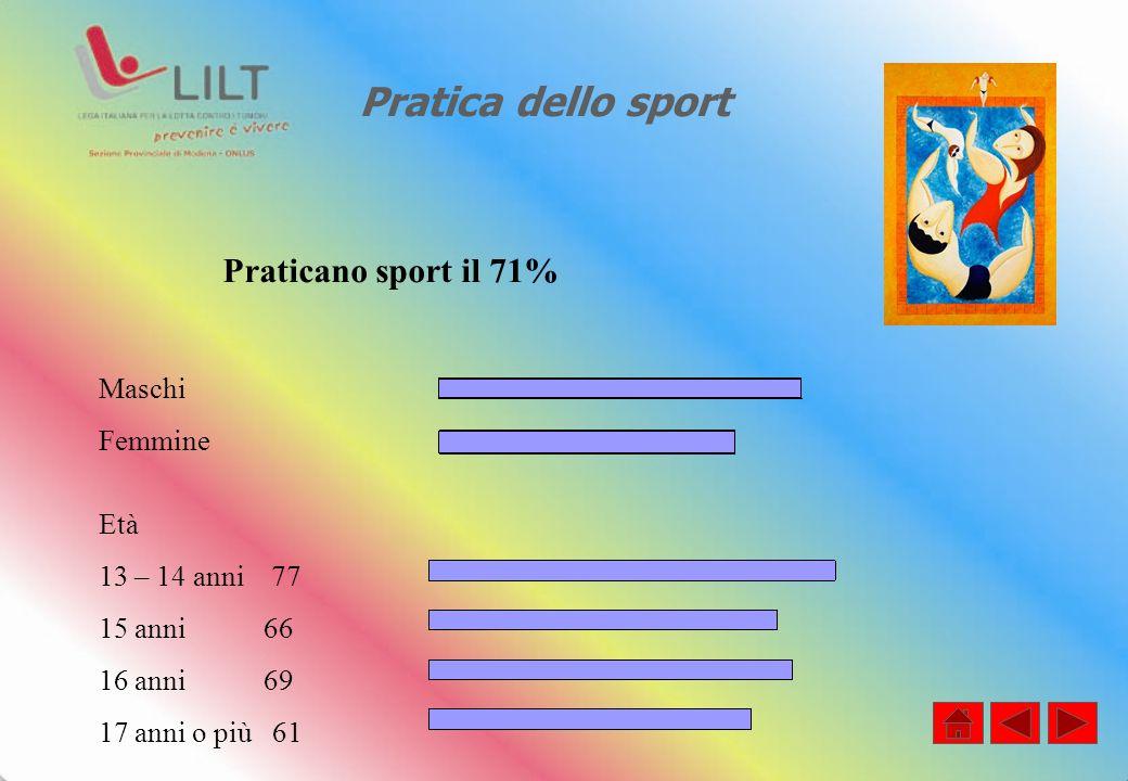 Pratica dello sport Praticano sport il 71% Maschi Femmine Età 13 – 14 anni 77 15 anni 66 16 anni 69 17 anni o più 61